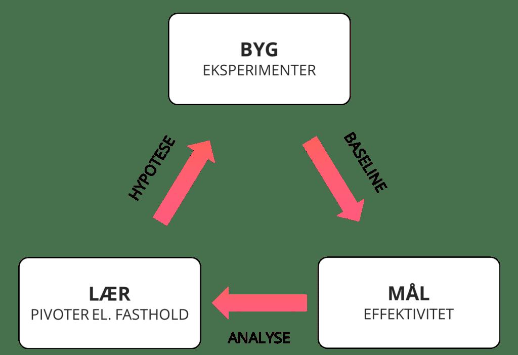 Lean Startup metode