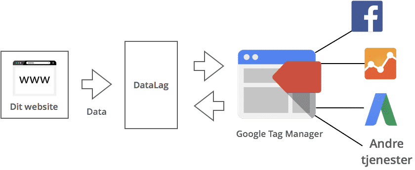 Process for Google Tag Manager