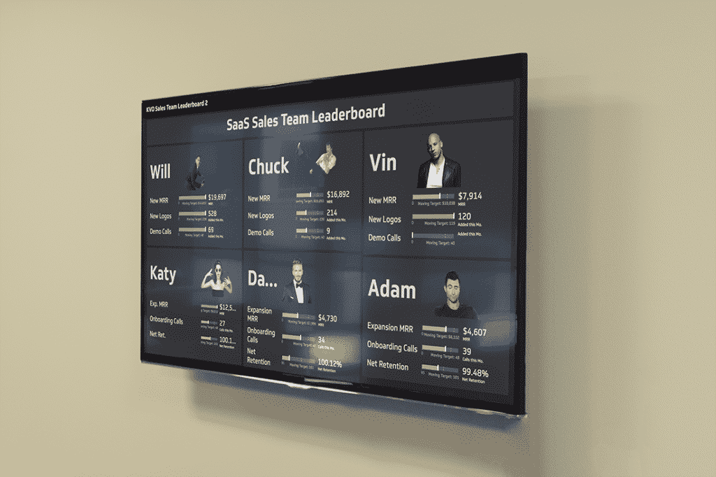 Dashboard i TV mode